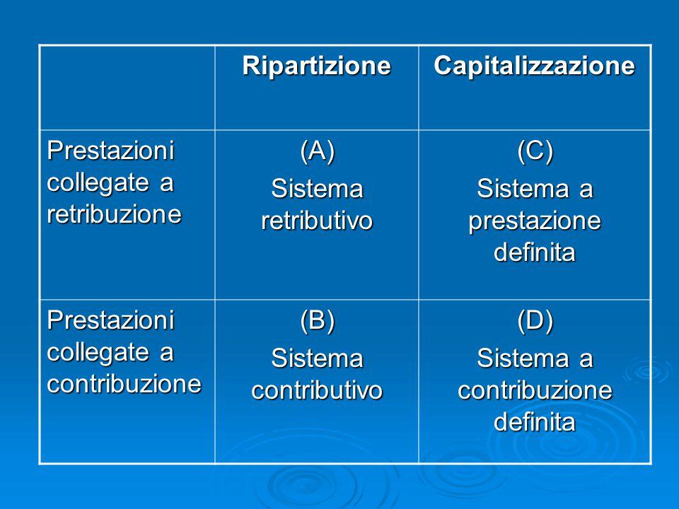 Ripartizione Capitalizzazione