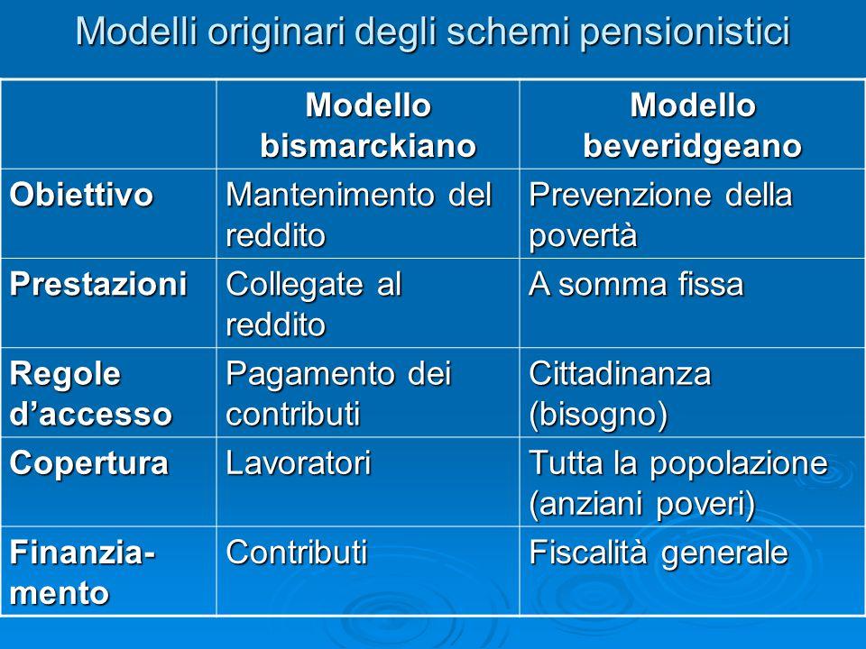 Modelli originari degli schemi pensionistici
