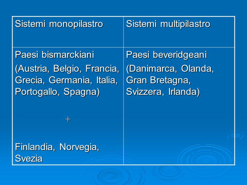 Sistemi monopilastro Sistemi multipilastro. Paesi bismarckiani. (Austria, Belgio, Francia, Grecia, Germania, Italia, Portogallo, Spagna)