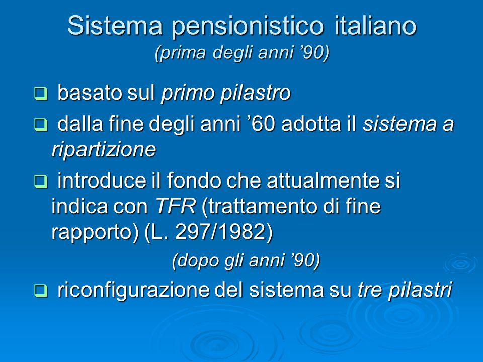 Sistema pensionistico italiano (prima degli anni '90)