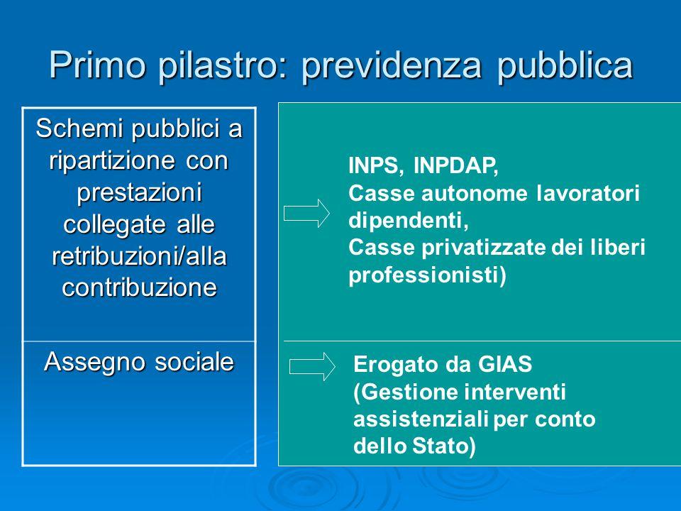 Primo pilastro: previdenza pubblica