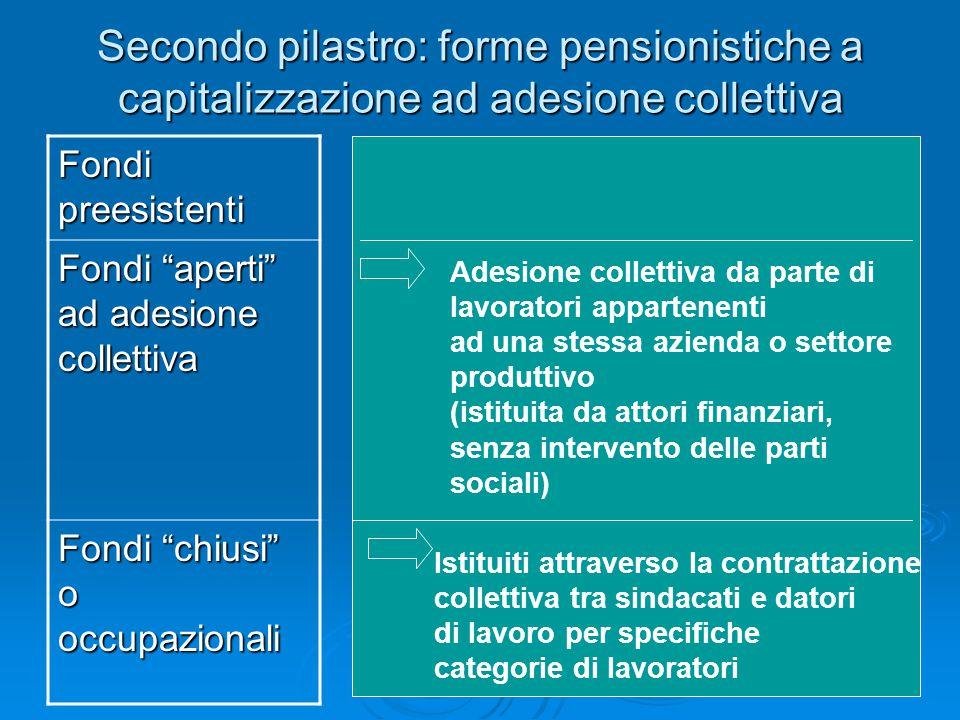 Secondo pilastro: forme pensionistiche a capitalizzazione ad adesione collettiva