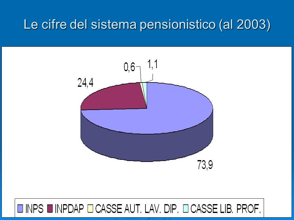 Le cifre del sistema pensionistico (al 2003)