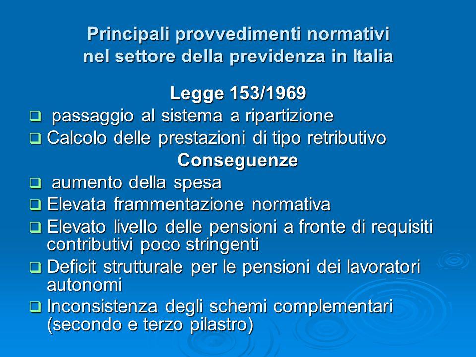 Principali provvedimenti normativi nel settore della previdenza in Italia