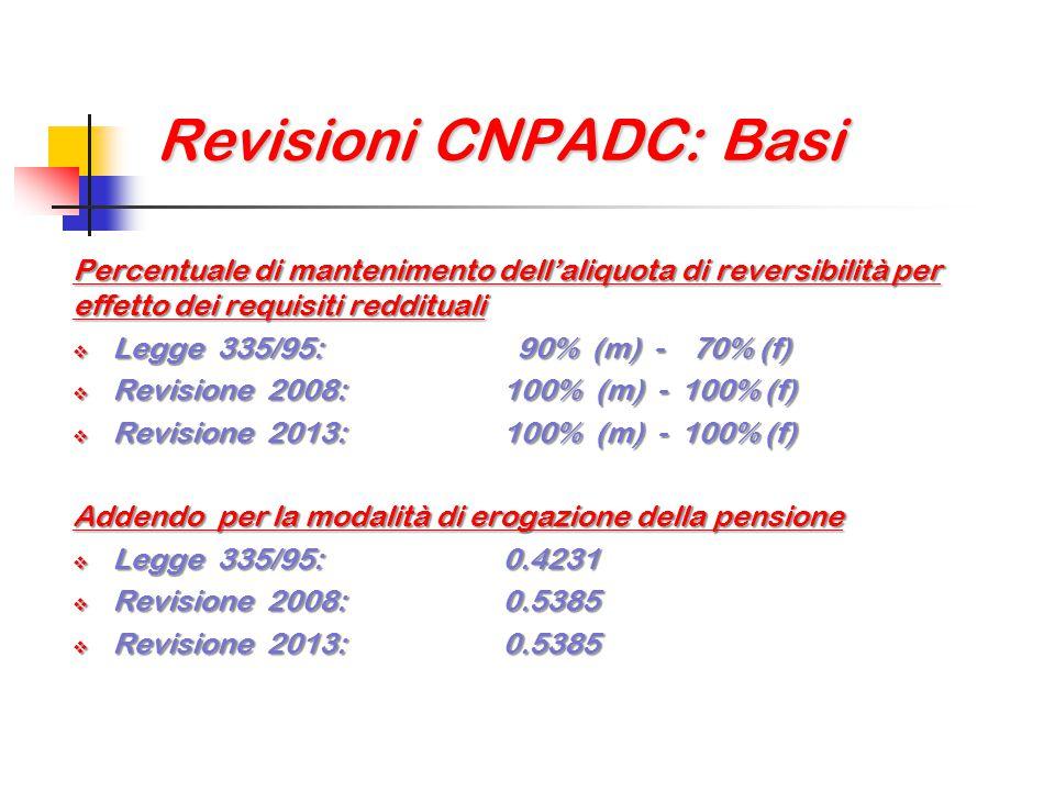 Revisioni CNPADC: Basi
