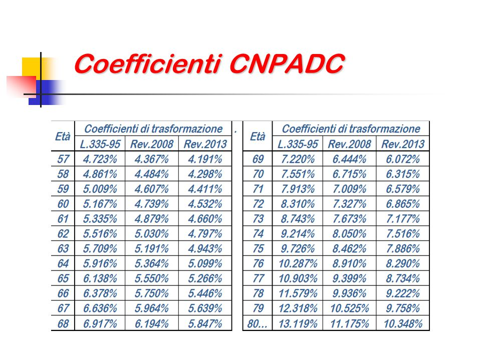 Coefficienti CNPADC