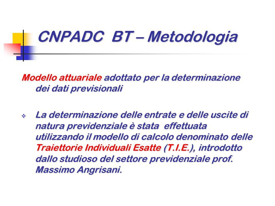 CNPADC BT – Metodologia