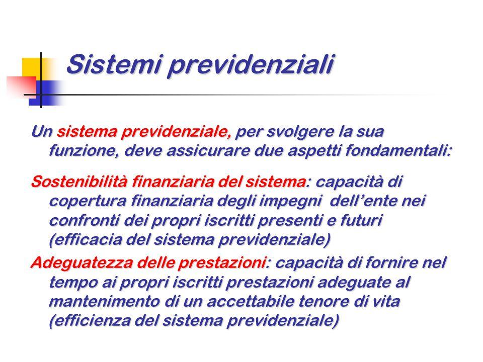 Sistemi previdenziali