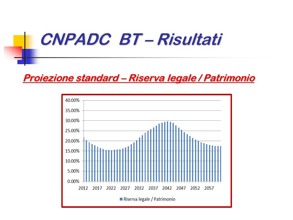 CNPADC BT – Risultati Proiezione standard – Riserva legale / Patrimonio