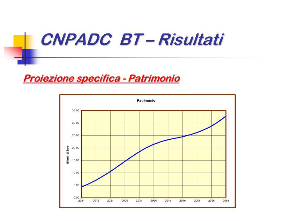 CNPADC BT – Risultati Proiezione specifica - Patrimonio