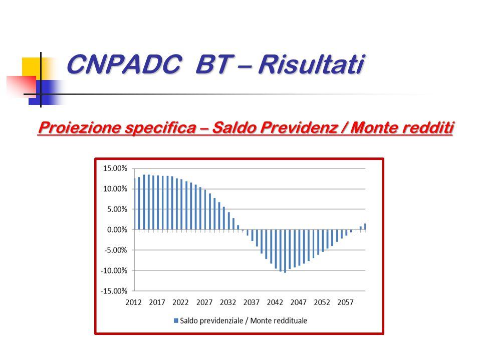CNPADC BT – Risultati Proiezione specifica – Saldo Previdenz / Monte redditi