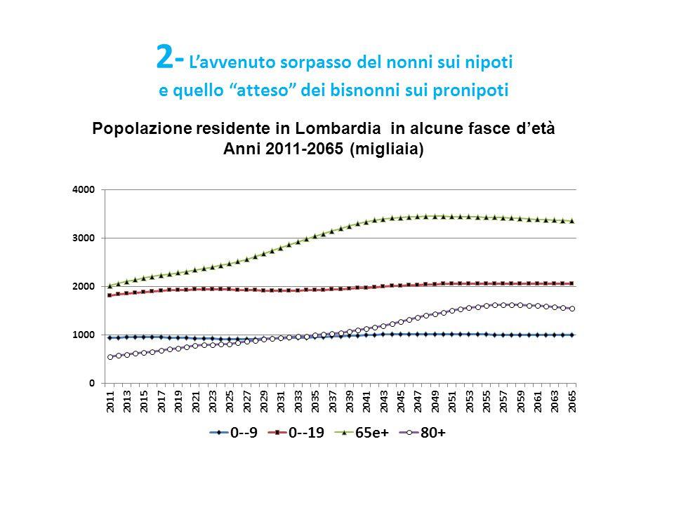 Popolazione residente in Lombardia in alcune fasce d'età
