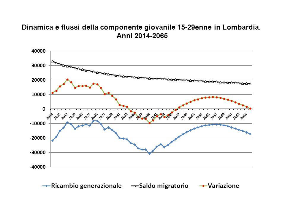 Dinamica e flussi della componente giovanile 15-29enne in Lombardia.