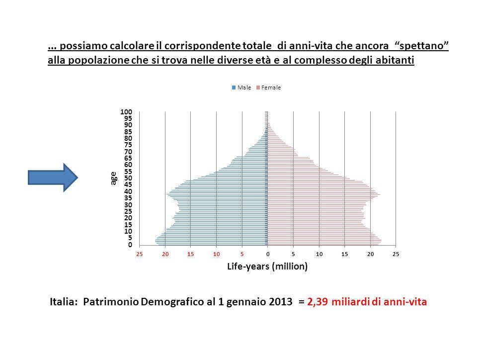 ... possiamo calcolare il corrispondente totale di anni-vita che ancora spettano alla popolazione che si trova nelle diverse età e al complesso degli abitanti