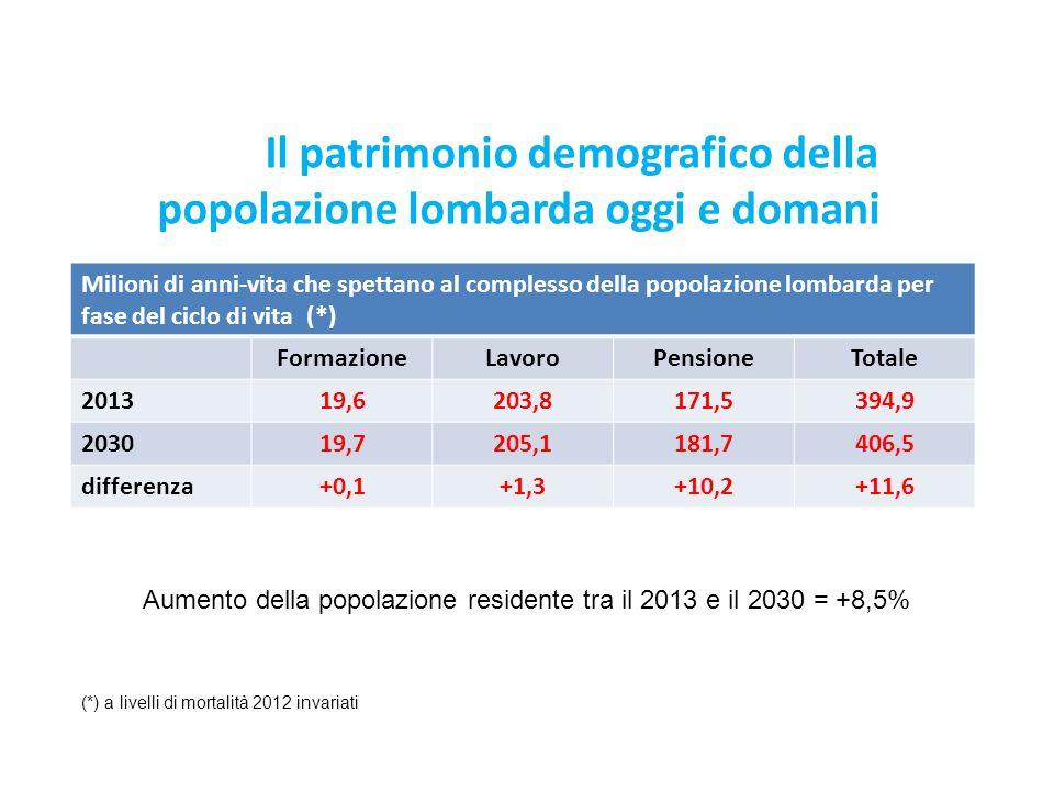 Il patrimonio demografico della popolazione lombarda oggi e domani
