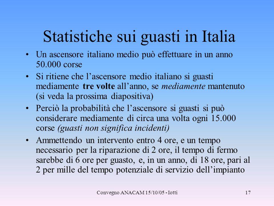 Statistiche sui guasti in Italia