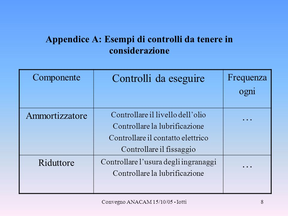 Appendice A: Esempi di controlli da tenere in considerazione