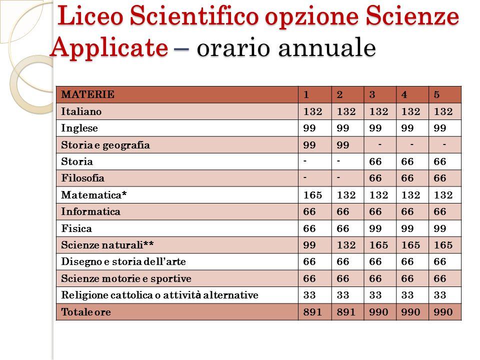 Liceo Scientifico opzione Scienze Applicate – orario annuale