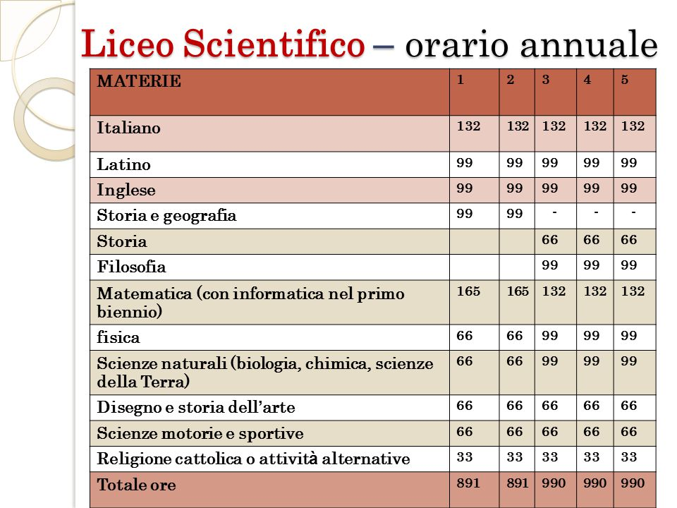 Liceo Scientifico – orario annuale