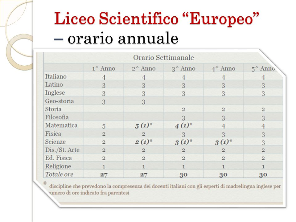 Liceo Scientifico Europeo – orario annuale