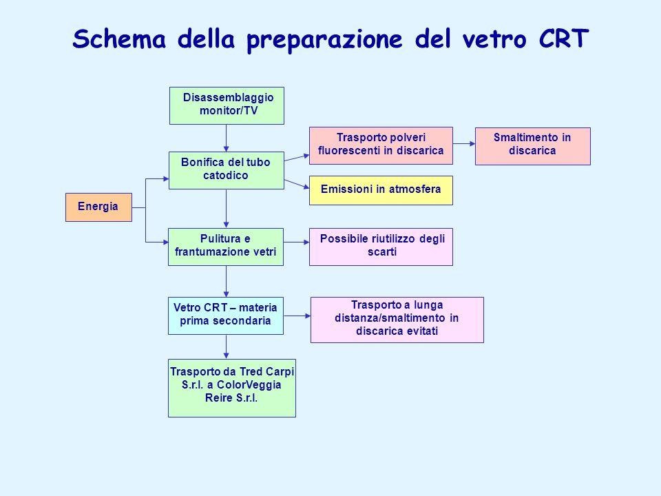 Schema della preparazione del vetro CRT