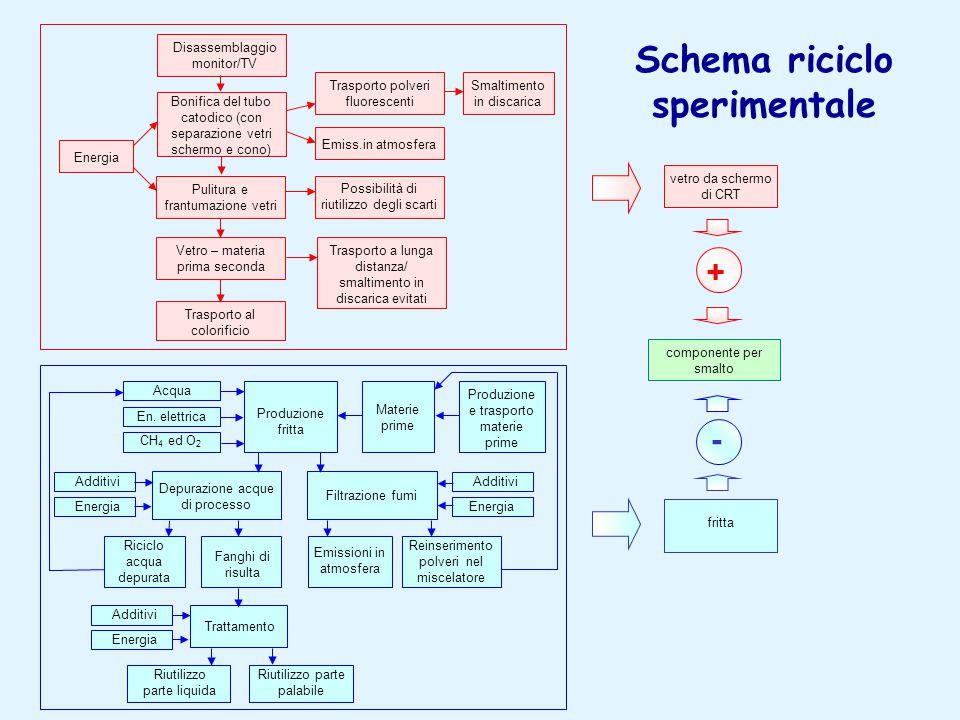 Schema riciclo sperimentale