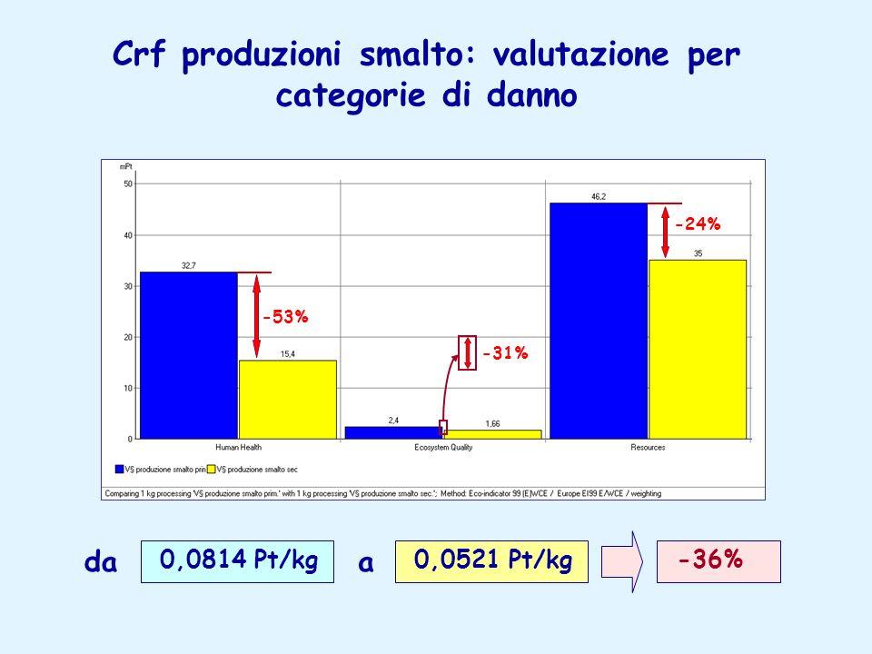 Crf produzioni smalto: valutazione per categorie di danno