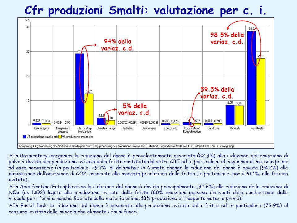 Cfr produzioni Smalti: valutazione per c. i.