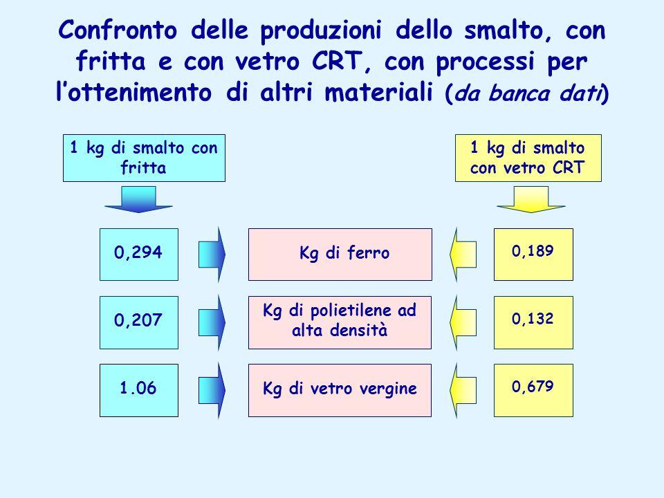Kg di polietilene ad alta densità 1 kg di smalto con vetro CRT