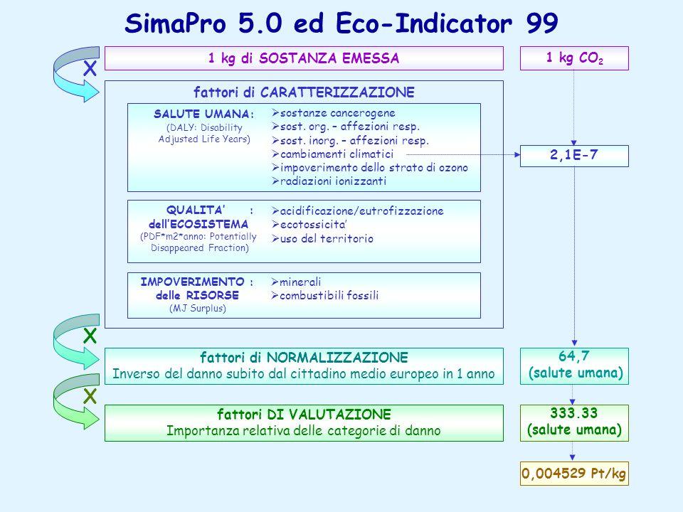 SimaPro 5.0 ed Eco-Indicator 99