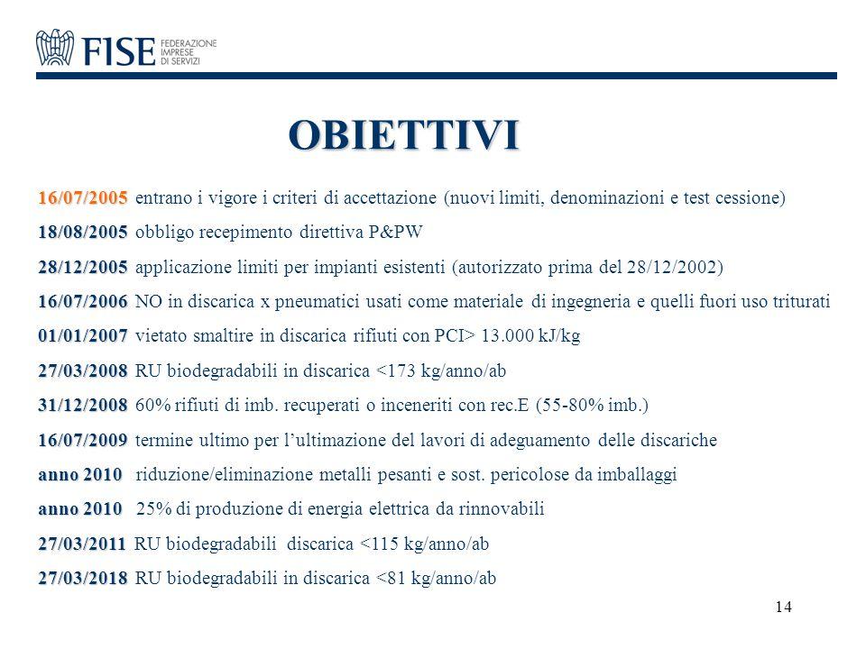 OBIETTIVI 16/07/2005 entrano i vigore i criteri di accettazione (nuovi limiti, denominazioni e test cessione)