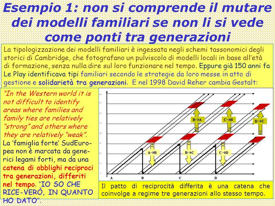 Esempio 1: non si comprende il mutare dei modelli familiari se non li si vede come ponti tra generazioni