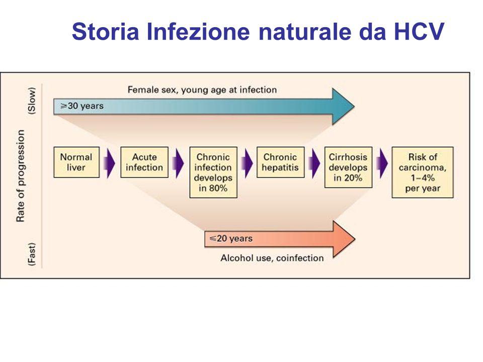 Storia Infezione naturale da HCV