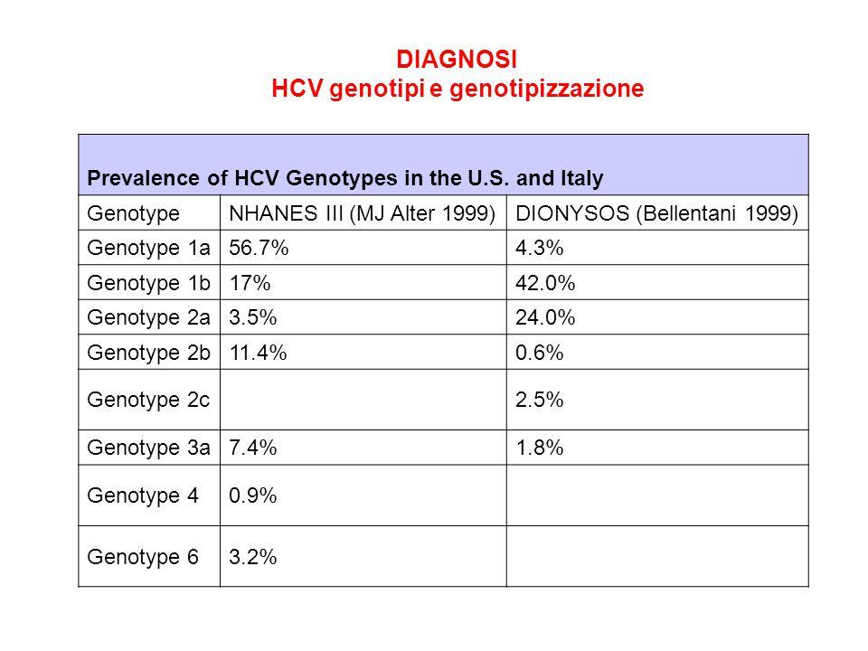 HCV genotipi e genotipizzazione