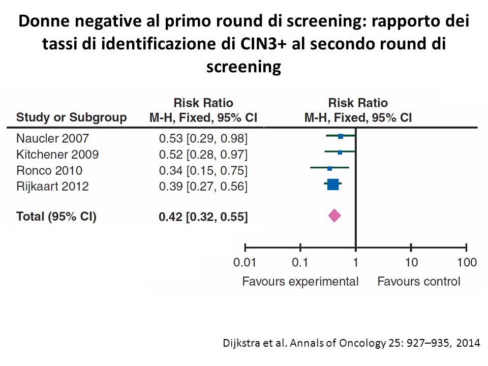 Donne negative al primo round di screening: rapporto dei tassi di identificazione di CIN3+ al secondo round di screening