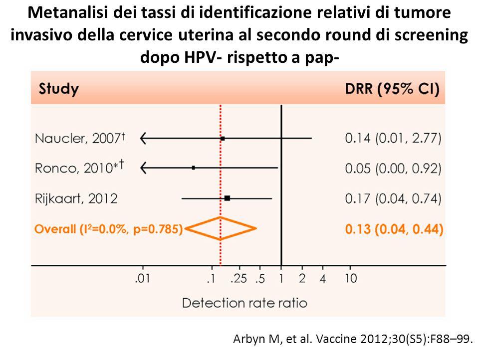 Metanalisi dei tassi di identificazione relativi di tumore invasivo della cervice uterina al secondo round di screening dopo HPV- rispetto a pap-