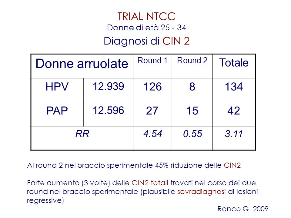 TRIAL NTCC Donne di età 25 - 34 Diagnosi di CIN 2