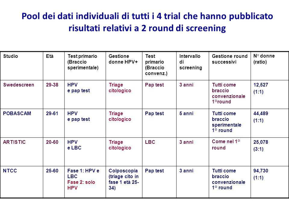 Pool dei dati individuali di tutti i 4 trial che hanno pubblicato risultati relativi a 2 round di screening