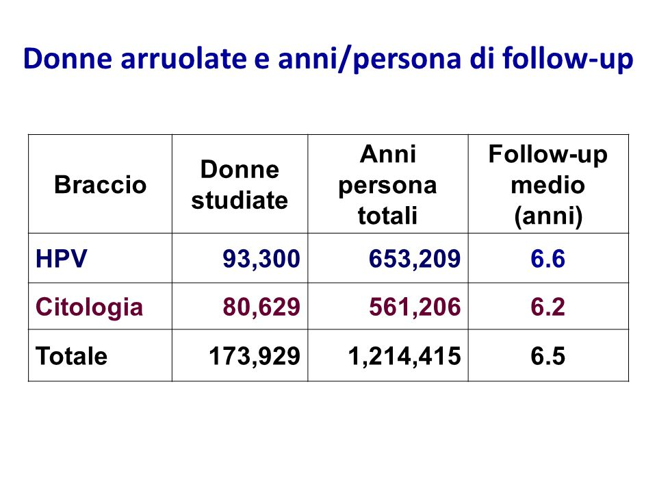 Donne arruolate e anni/persona di follow-up Follow-up medio (anni)