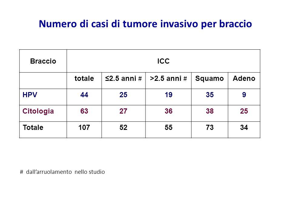 Numero di casi di tumore invasivo per braccio