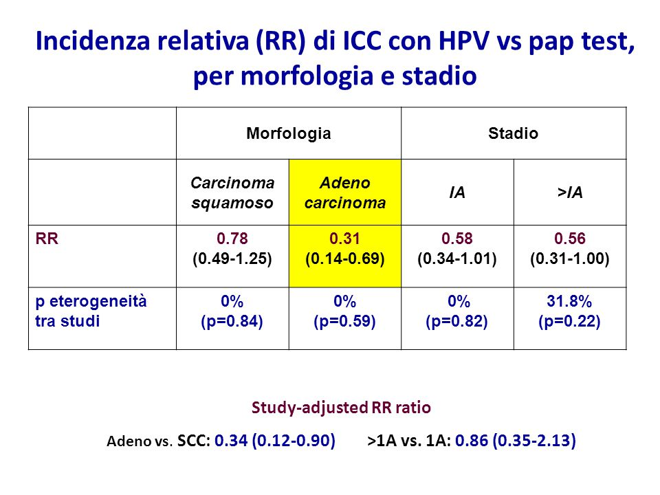 Incidenza relativa (RR) di ICC con HPV vs pap test, per morfologia e stadio