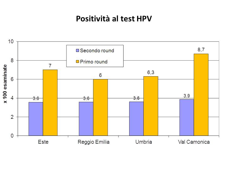 Positività al test HPV