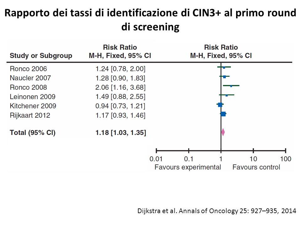 Rapporto dei tassi di identificazione di CIN3+ al primo round di screening