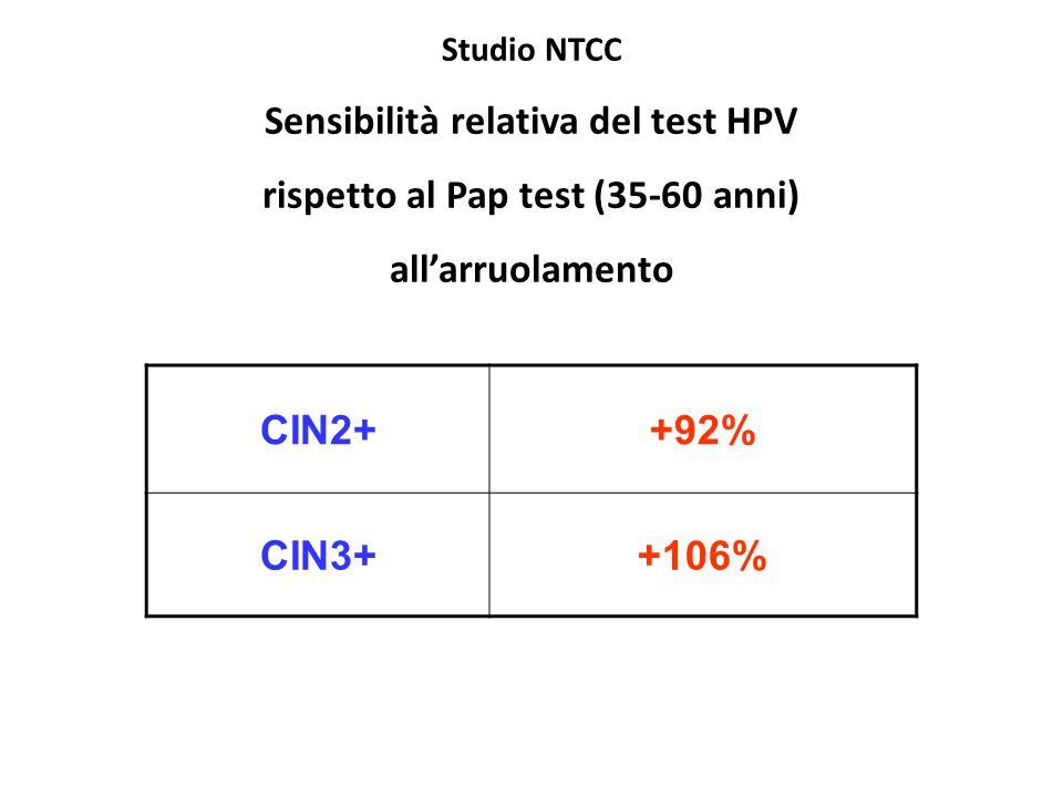 Sensibilità relativa del test HPV rispetto al Pap test (35-60 anni)