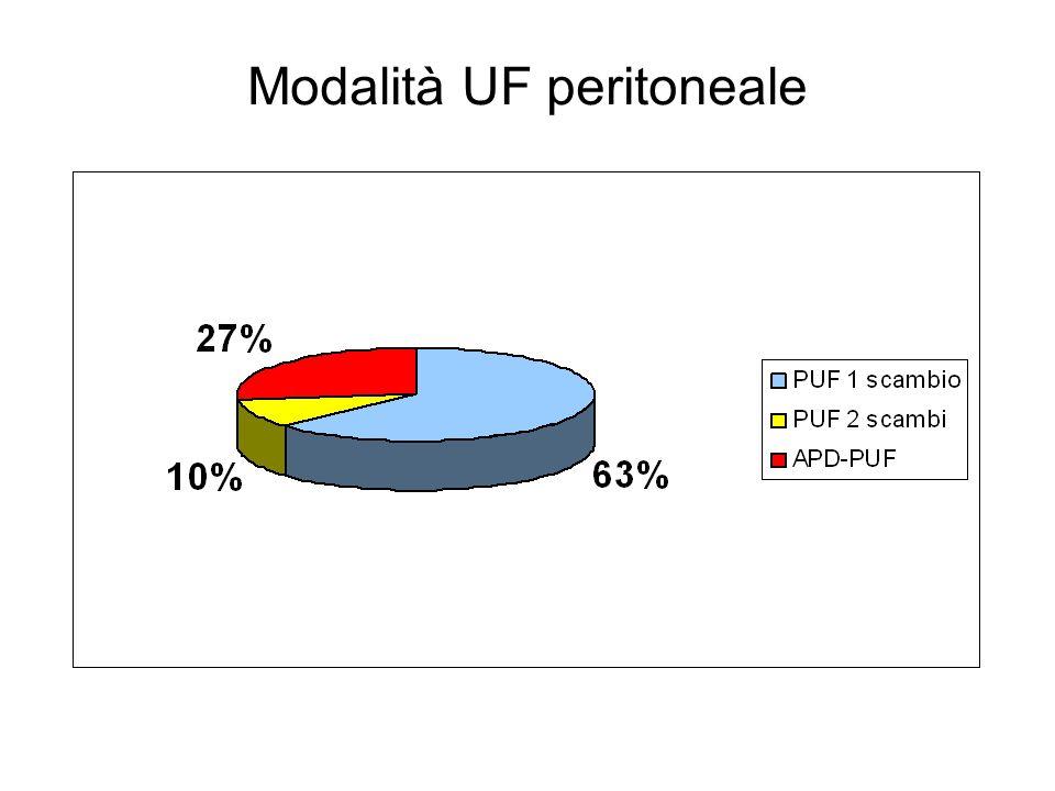 Modalità UF peritoneale