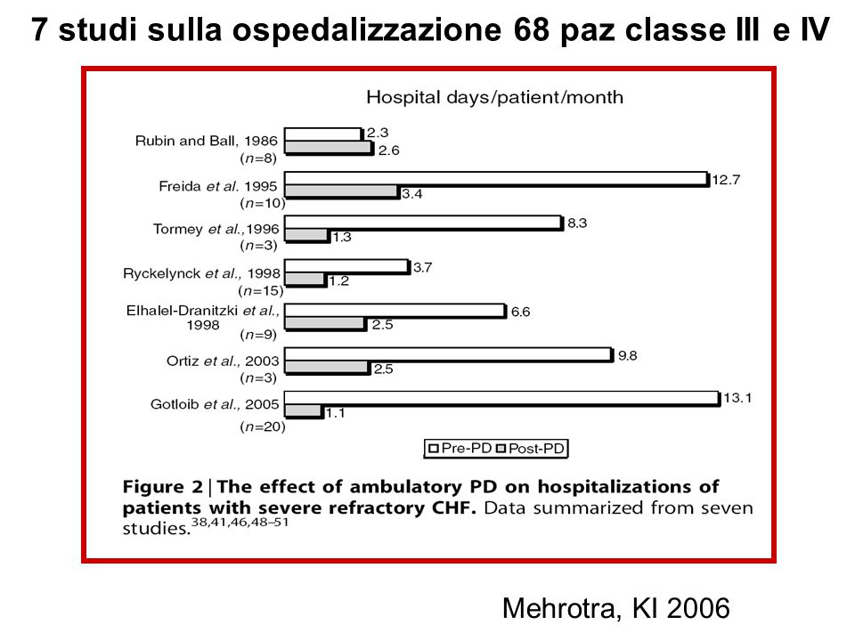 7 studi sulla ospedalizzazione 68 paz classe III e IV