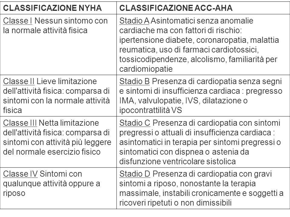 CLASSIFICAZIONE NYHA CLASSIFICAZIONE ACC-AHA. Classe I Nessun sintomo con la normale attività fisica.