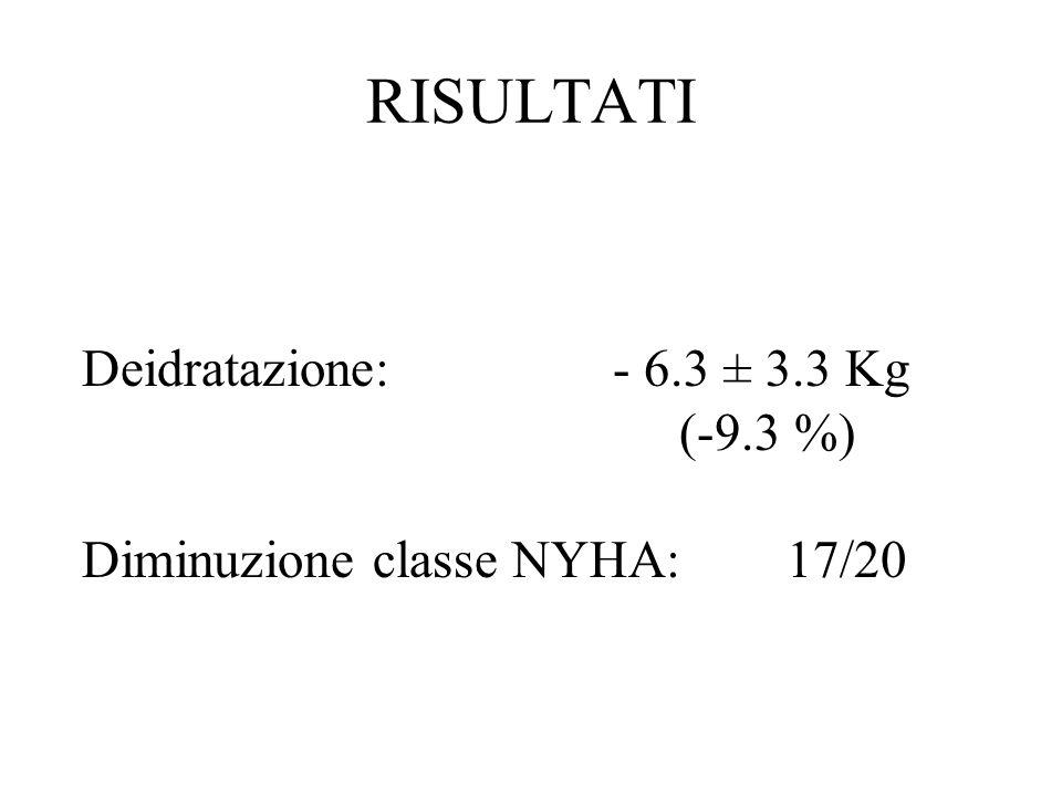 RISULTATI Deidratazione: - 6.3 ± 3.3 Kg (-9.3 %)
