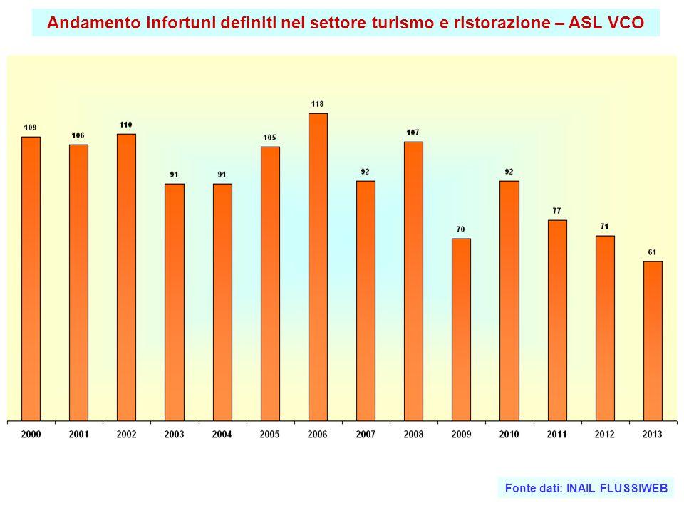 Andamento infortuni definiti nel settore turismo e ristorazione – ASL VCO