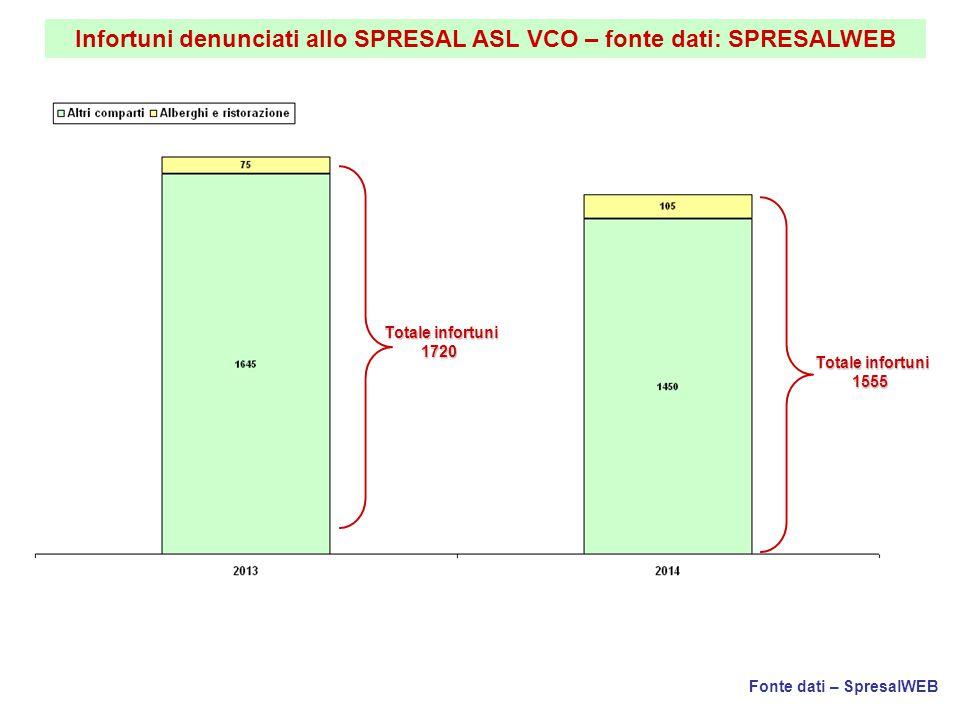 Infortuni denunciati allo SPRESAL ASL VCO – fonte dati: SPRESALWEB